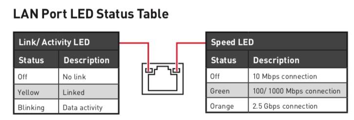 MSI-Z590 PRO-LAN Port LED Status.jpeg