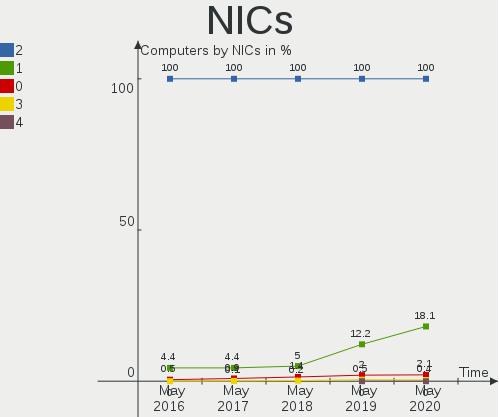 NICs2.png