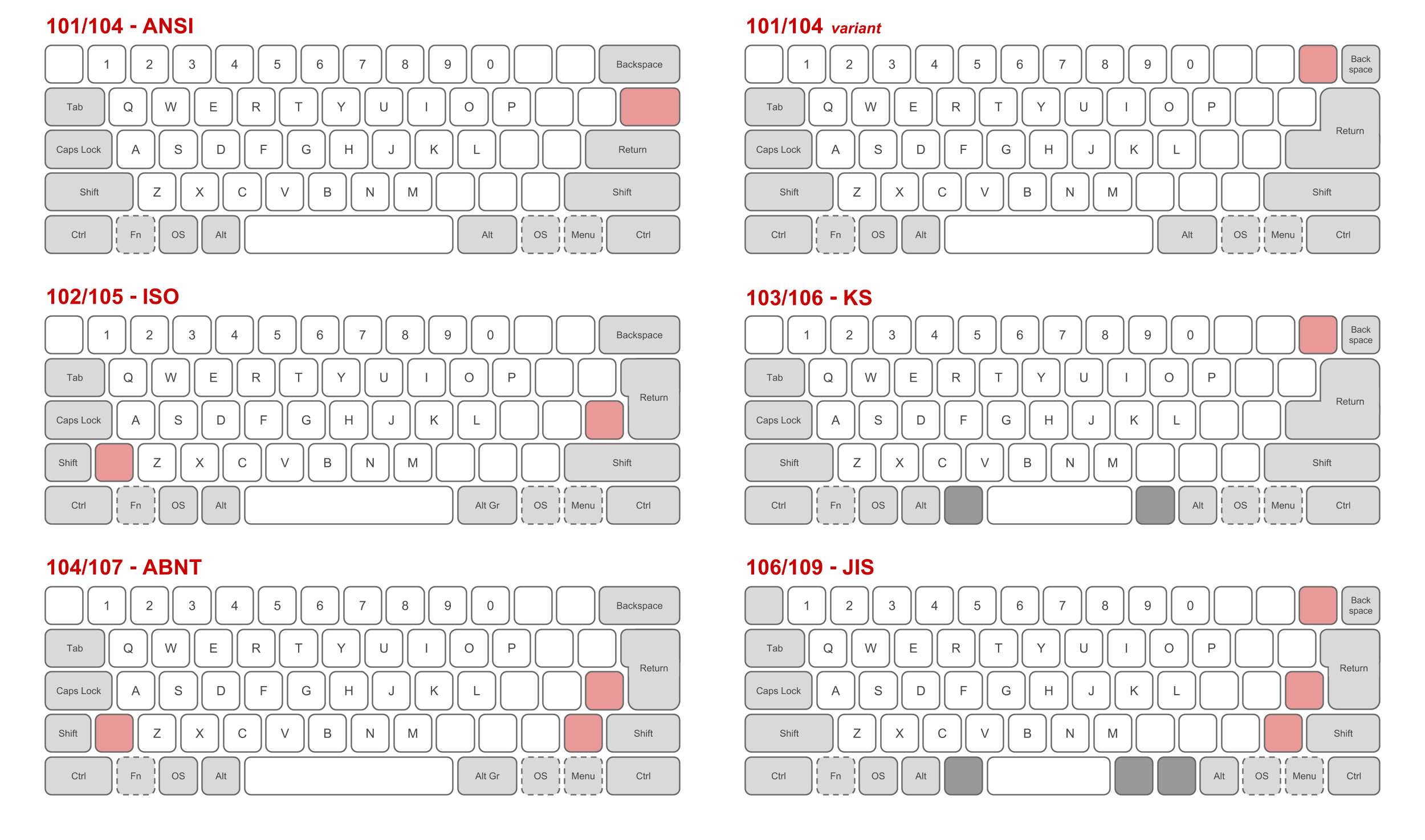 Physical_keyboard_layouts_comparison_ANSI_ISO_KS_ABNT_JIS.png