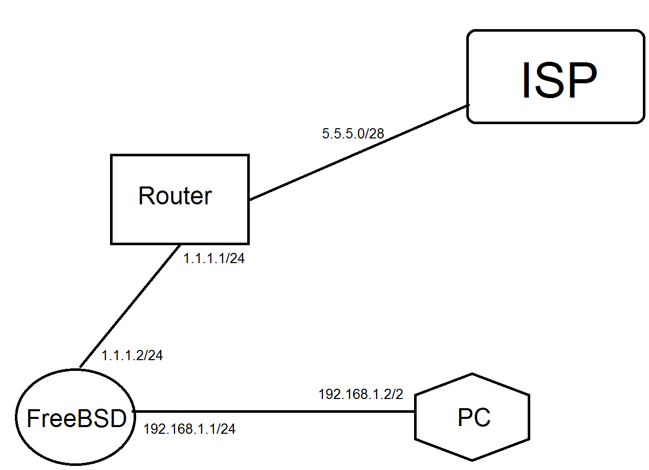 Dynamic NAT from pool on FreeBSD | The FreeBSD Forums