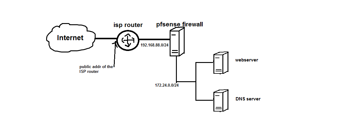 public IP addresses system | The FreeBSD Forums